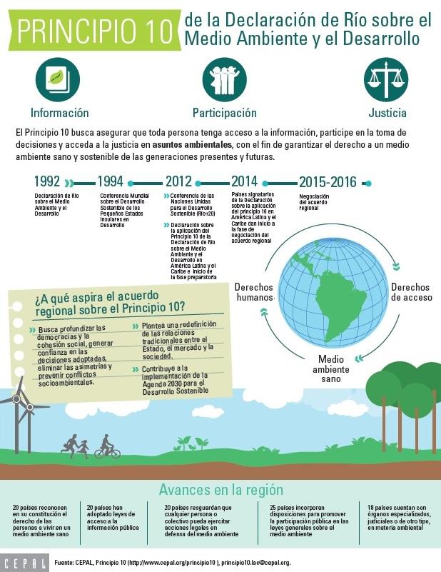 infografiap10espv1